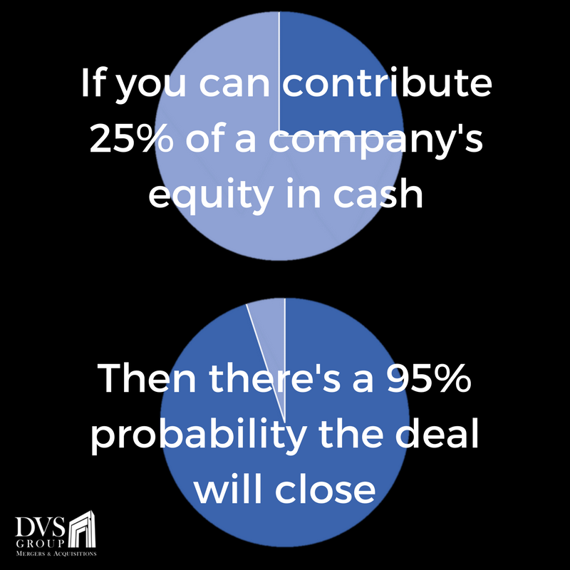 25% of equity = 95% chance of closed deal