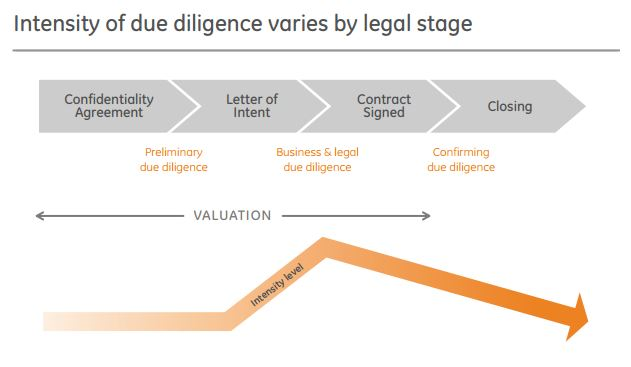 The ultimate guide to due diligence the dvs group check out these videos about due diligence spiritdancerdesigns Choice Image