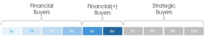 Buyer Types and Multiples