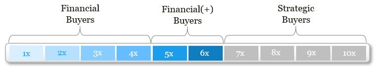 Buyer Type and Multiples