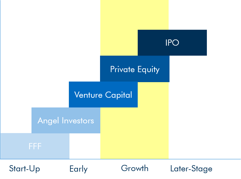 private equity vs other private business capital